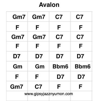 ジャズ・アバロン/Avalonのギターコード