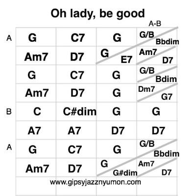 オーレディービーグッドのギターコード/lady,be good