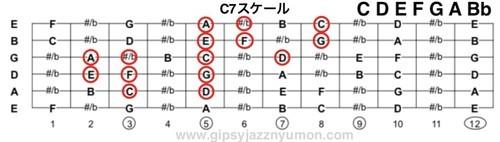 ギターセブンス・スケール覚え方運指