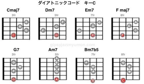 ダイアトニックコード表キーC・ギター