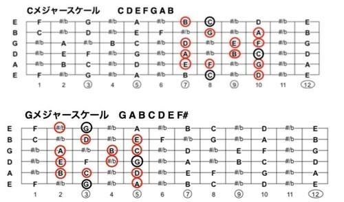 ギターキーGとCのスケール