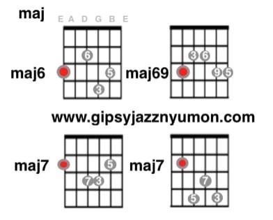ジプシージャズギターコード・maj6/maj7