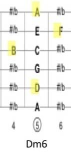 ジプシージャズのDm6コード