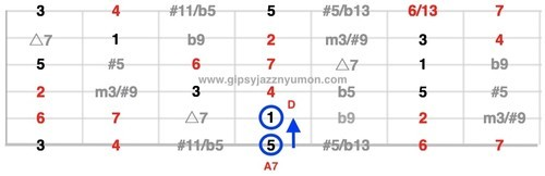 コード度数表ドミナントコードの説明