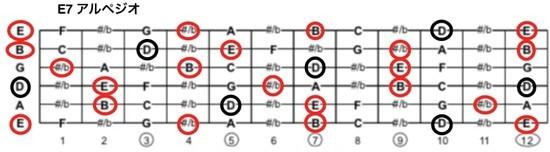 ジプシージャズE7アルペジオの楽譜