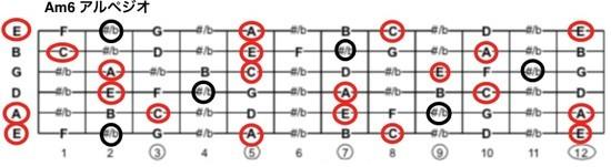 ジプシージャズAm6アルペジオの楽譜