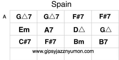 チックコリア スペインのコード譜 / chic korea