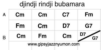 エミールクストリッツァ・黒猫・白猫のコード譜/djindji rindji bubamara