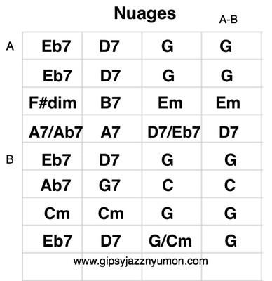 ジプシージャズ・ジャンゴラインハルトのヌアージュの楽譜・ギターコード付き