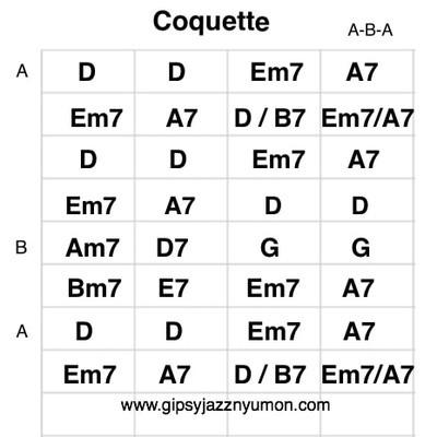 ジプシージャズ・ジャンゴラインハルトのコケットの楽譜・ギターコード付き