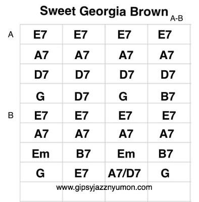 ジプシージャズ・ジャンゴラインハルトのスウィート・ジョージアジョージア・ブラウンの楽譜・ギターコード付き