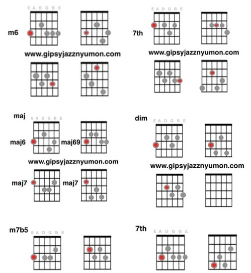 ジプシージャズコード一覧表