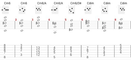 ジプシージャズギターのコード表