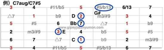 C#5/Caugのギターコード。コードの作り方