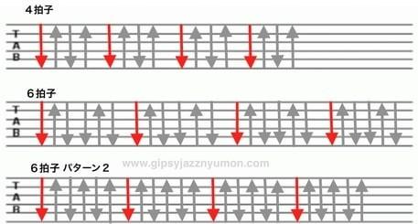 ギターストロークのやり方
