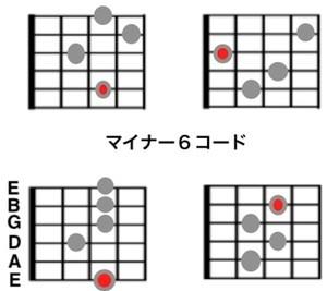 ジプシージャズのコード表/m6