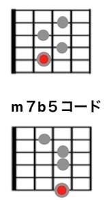 ジプシージャズのコード表/m7b5