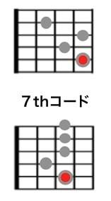ジプシージャズのコード表/7th