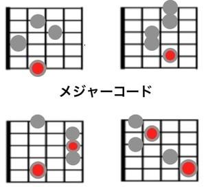 ジプシージャズのコード表/メジャーコード