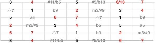 ギター度数表