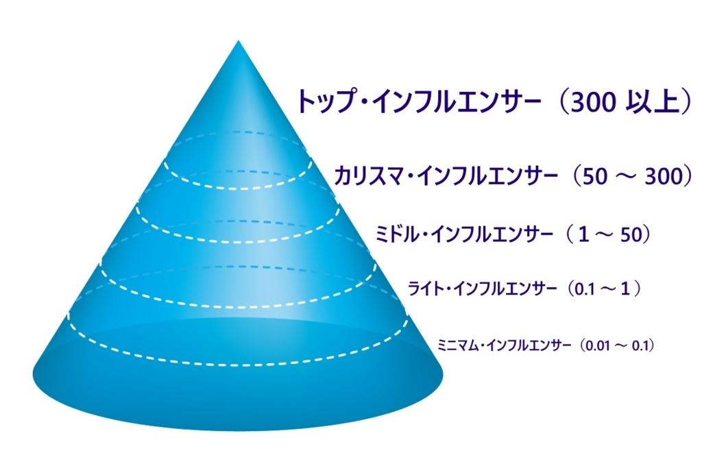 インフルエンサーの階層 : トップ・インフルエンサー(300 以上)> カリスマ・インフルエンサー(50 ~ 300)> ミドル・インフルエンサー(1 ~ 50)> ライト・インフルエンサー(0.1 ~ 1)> ミニマム・インフルエンサー(0.01 ~ 0.1)