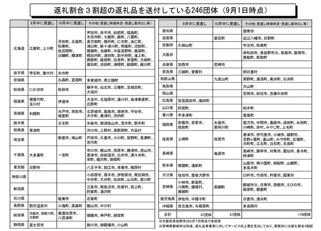 f:id:nezujiro:20180913104300j:plain