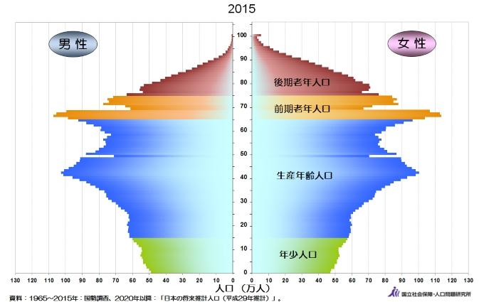 日本 人口ピラミッド 棺桶