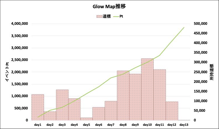 GlowMap
