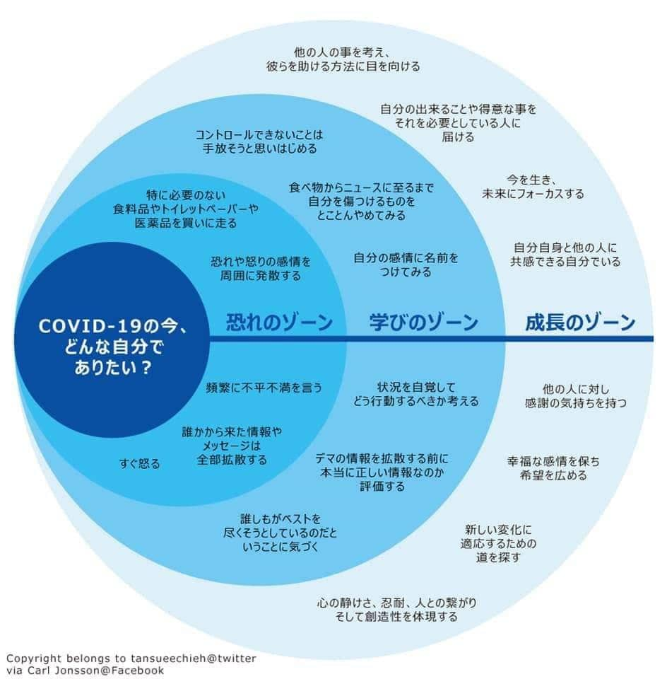 COVID-19のいま、どんな自分でありたい?
