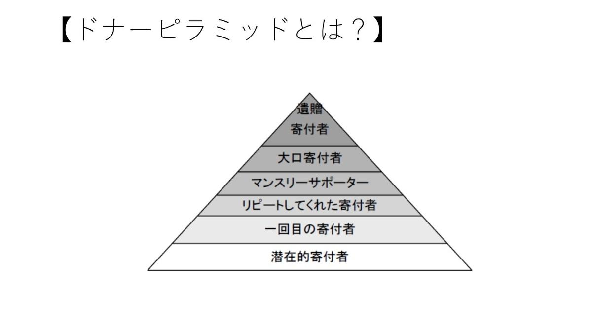 ドナーピラミッドを示した図
