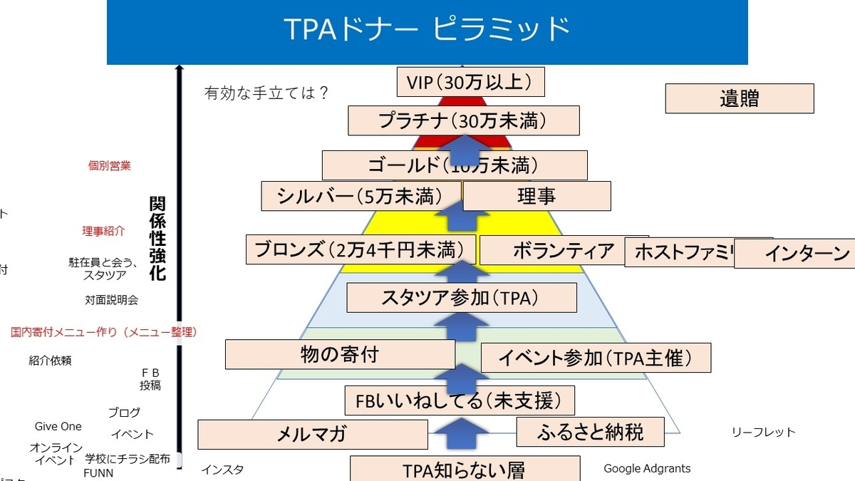 TPAのドナーピラミッドの図
