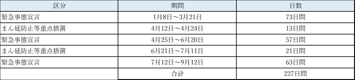 東京都まん延防止等重点措置又は緊急事態宣言期間