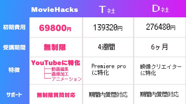 MovieHacksと他社の価格比較表