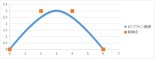 C#】 Bスプライン曲線の実装 - ...