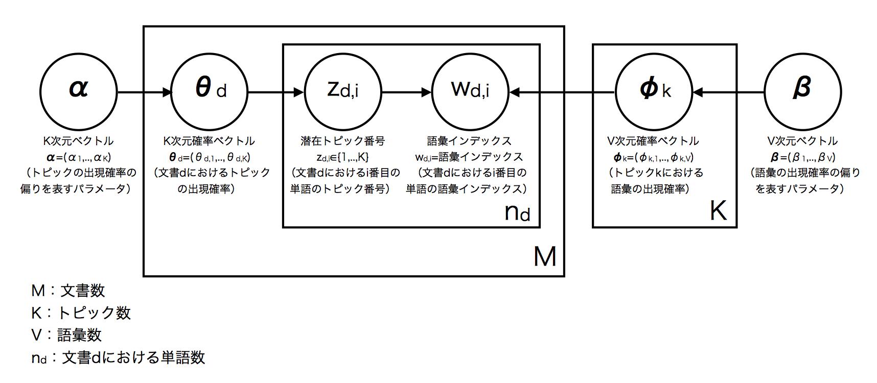 Smoothed LDAのグラフィカルモデル