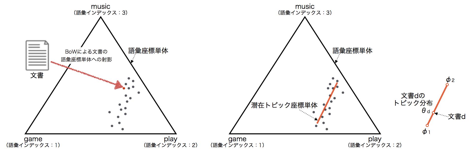LDAの幾何的解釈