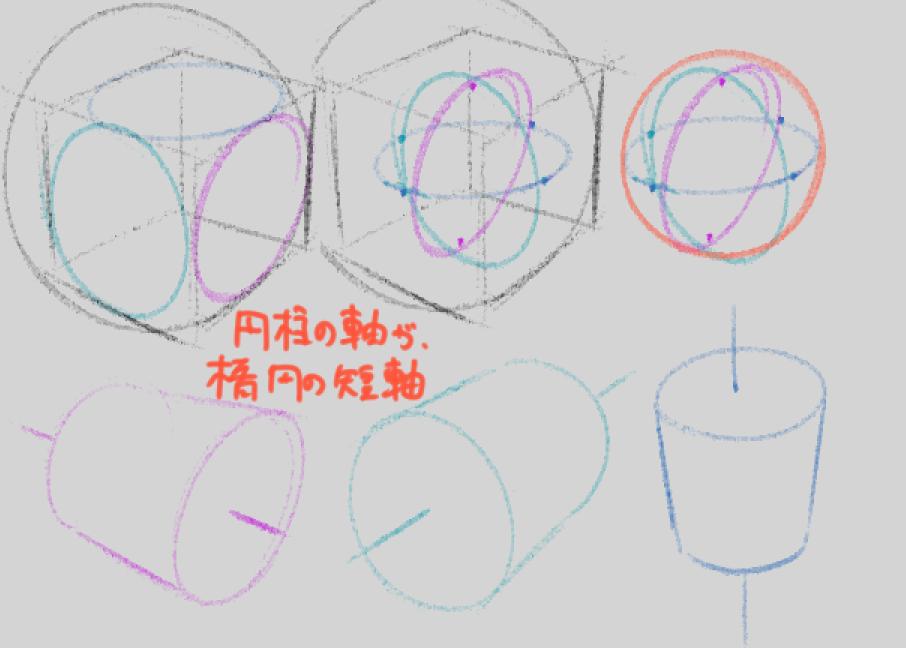 正方形、楕円、球の関係