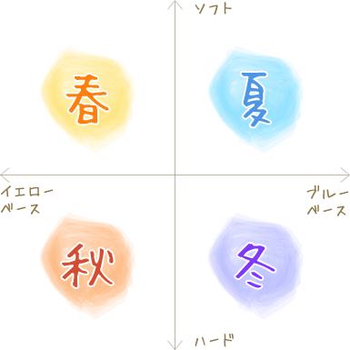 f:id:niawase:20171126235151p:plain