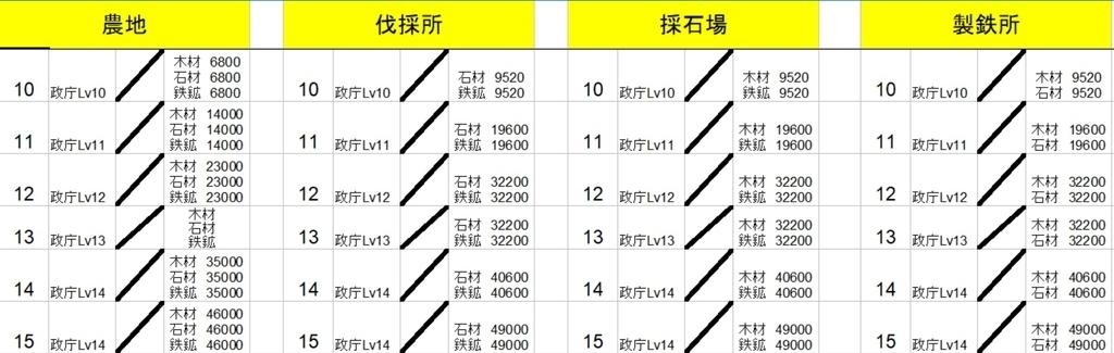 三国志 政庁 新 バージョン2.3装備精錬・異民族など中華版からの考察