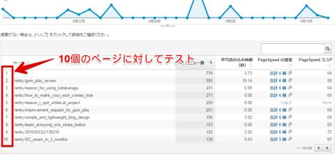 GoogleAnalytics画面