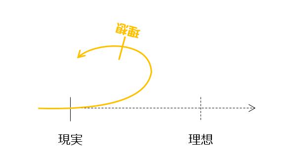 数直線を曲げる