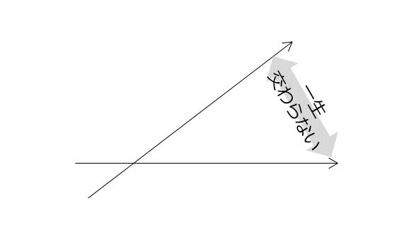 曲がらない直線は一生交わらない