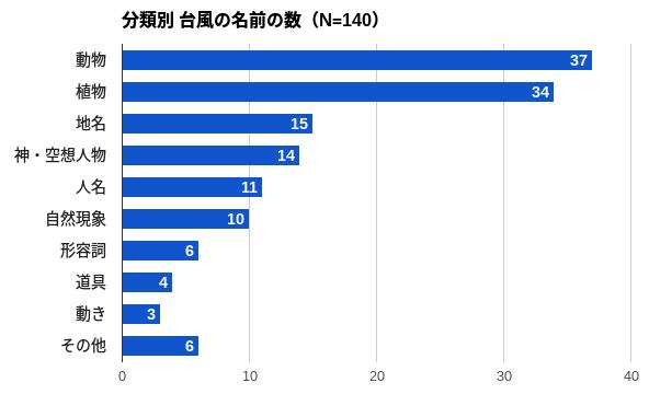 分類別の台風の名前の数