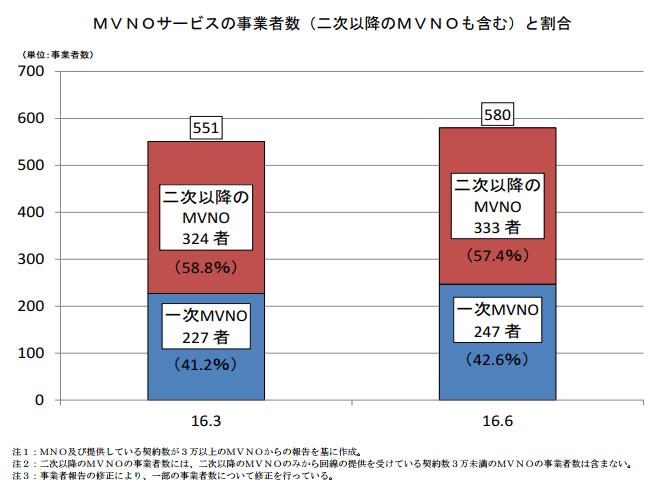 2016年6月時点のMVNO事業者数