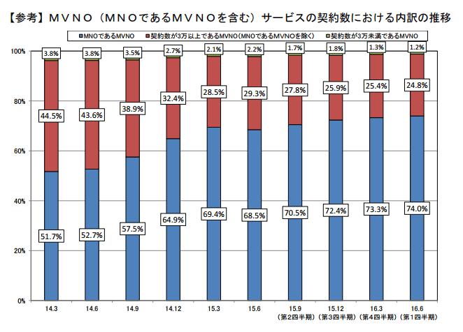2016年6月時点でのMVNO契約者数別MVNO事業者の割合