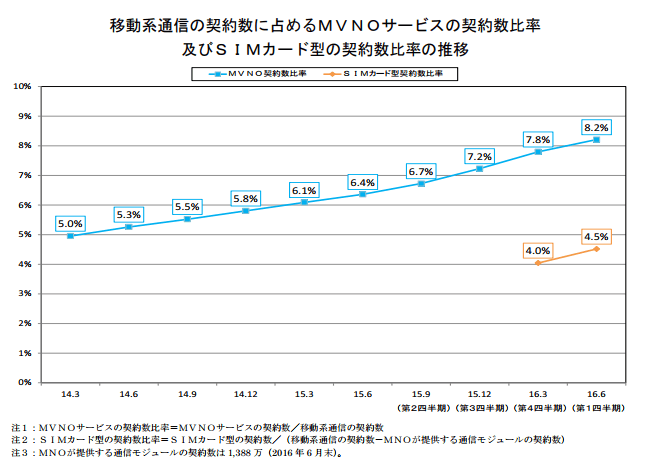 2016年6月時点でのMVNO契約者数推移