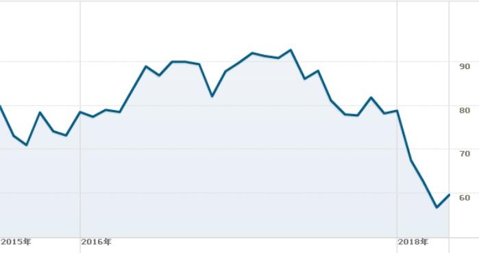 クラフトハインツの株価チャート