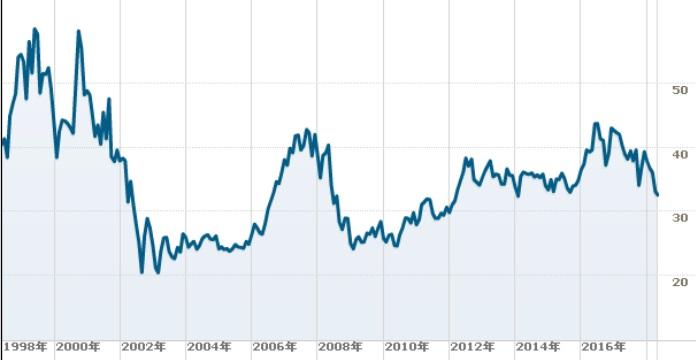 ATTの株価チャート