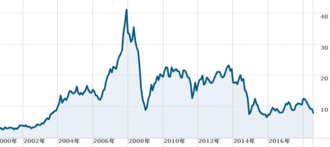 モバイルテレシステムズの株価チャート