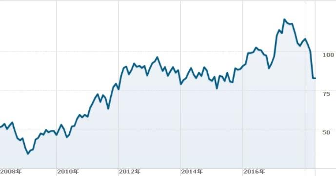 フィリップモリスの株価チャート
